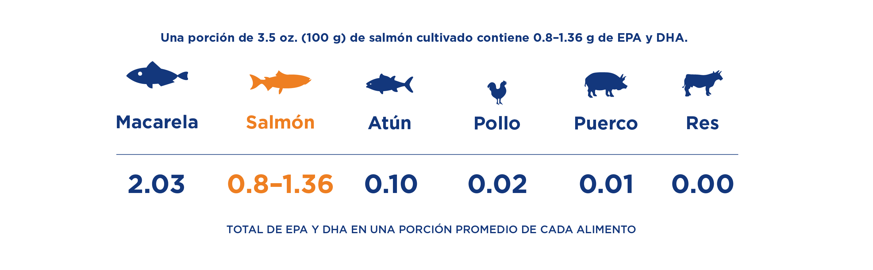 OMEGA3_Graph_Jul14-2020_SPANISH-01.png#asset:5836