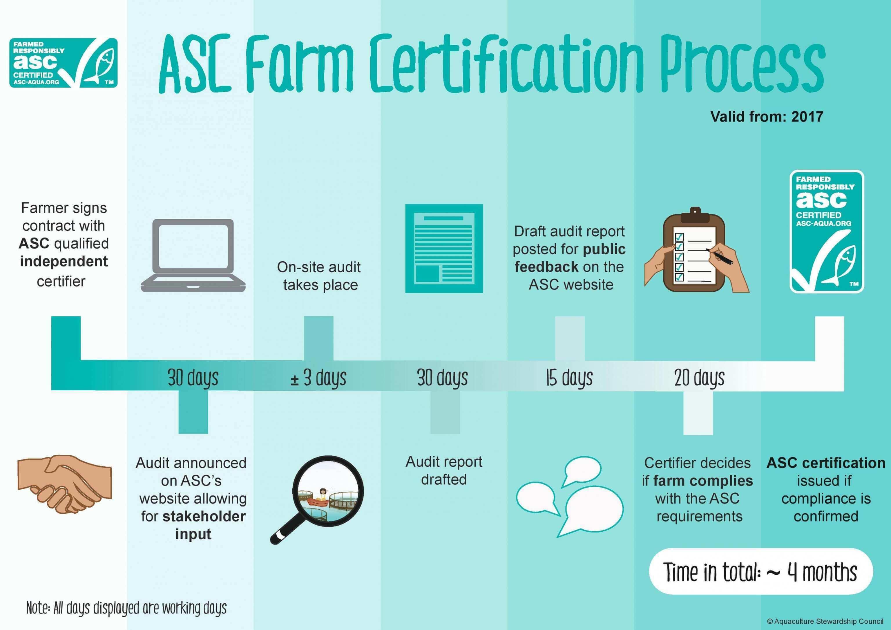 Asc Farm Certification Process