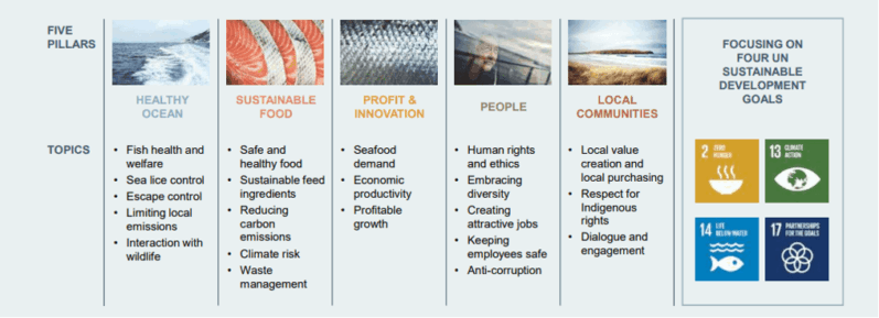 Green Bond Framework En