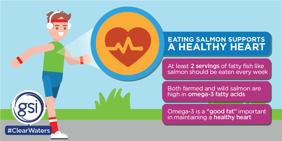 Demonstrating that eating salmon supports heart health, with farmed salmon containing fatty acids and Omega-3